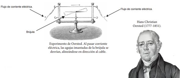 ley-de-faraday-induccion-electromagnetica-hans-christian-oersted